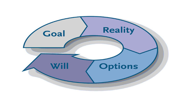 The GROW Coaching Model