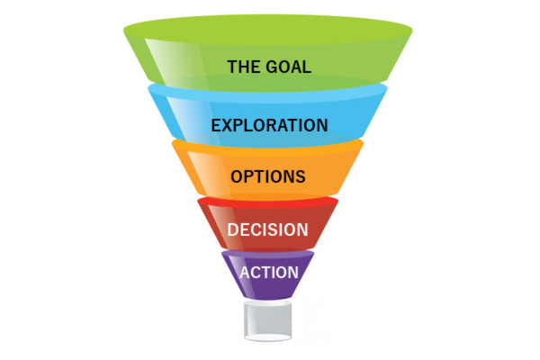 The Coaching Funnel